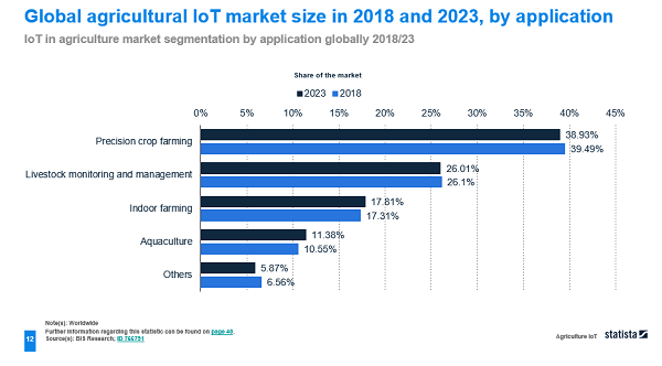 A graph to show the global agricultural Internet of Things market size in 2018 and 2023 by application.