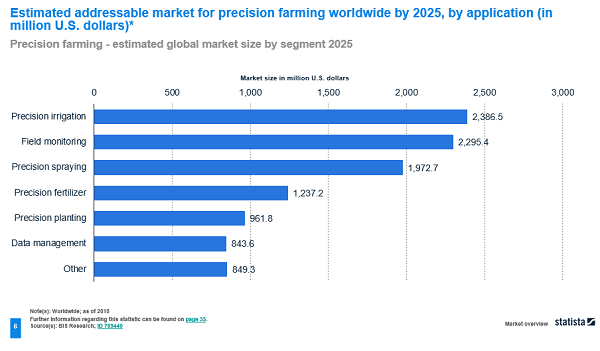 A graph to show the estimated addressable market for precision farming worldwide by the year 2025 by application.