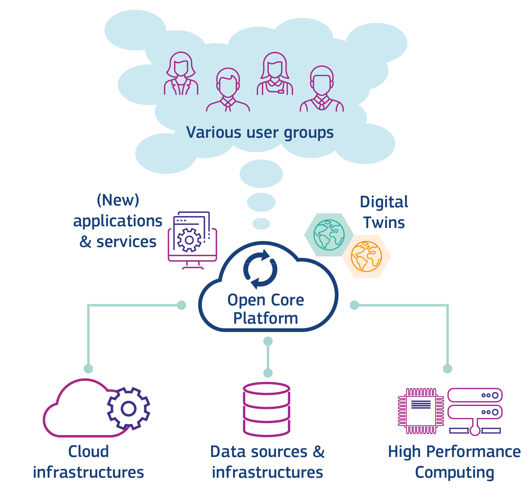 Infographic showing open corse platform being fed by cloud infrastructures, data sources, high performance computing and helping various user groups