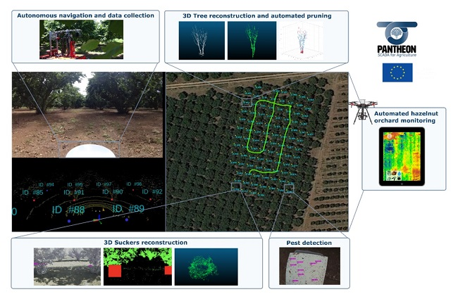 Examples of precision farming used by the PANTHEON project.