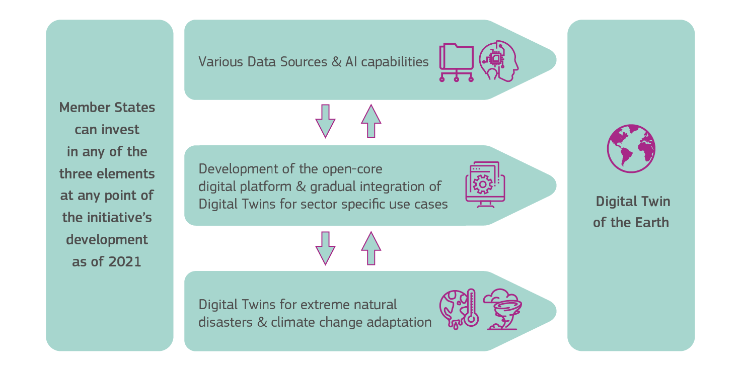 Member states can invest in elements to help with the digital twin, including data and AI, development of open core, and digital twins for climate change and natural disasters
