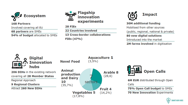 SmartAgriHubs project summary covering its impact, experiments, sectors, open calls, and ecosystem.