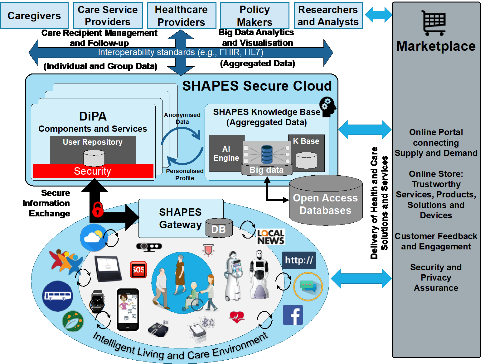 Diagram of how SHAPES works: gateway talks to marketplace, feeds information into the secure cloud (user repository and knowledge base), which also interacts with marketplace. This information is shared with carers, healthcare providers, researchers and policy makers