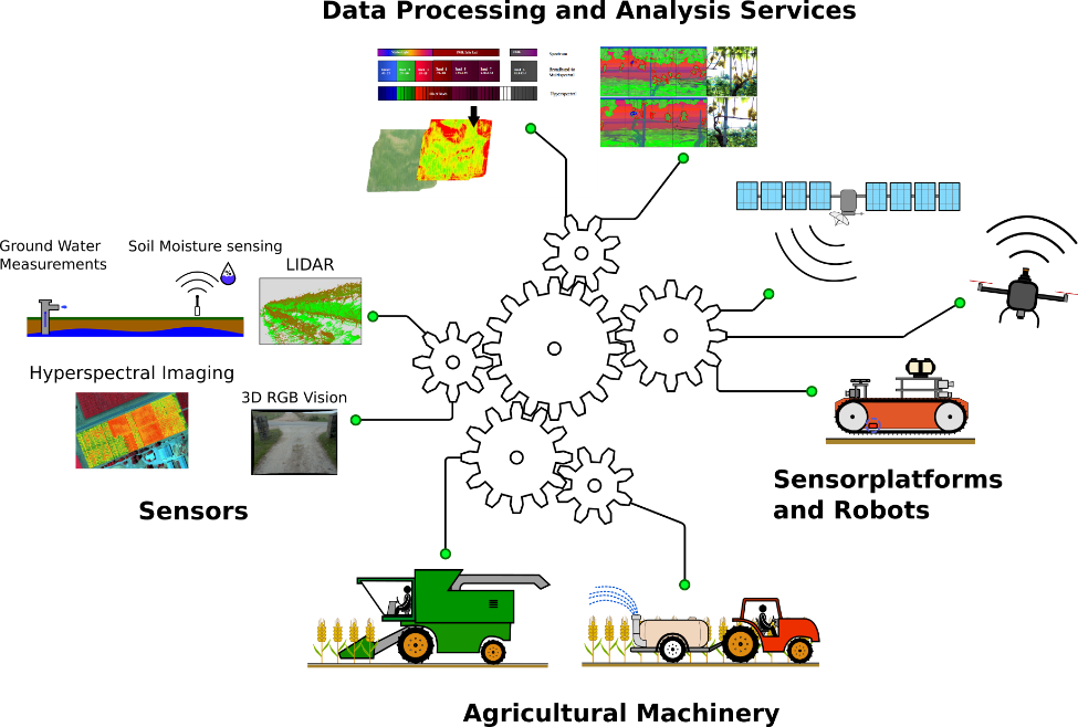 Graphic showing how ATLAS is interconnected: data processing and analytical centres work with sensorplatforms and robots work with agricultural machinery work with sensors.