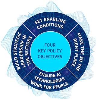the four key policy objectives: set enabling conditions; make the EU the right place; ensure AI technologies work for people; build strategic leadership in the sectors