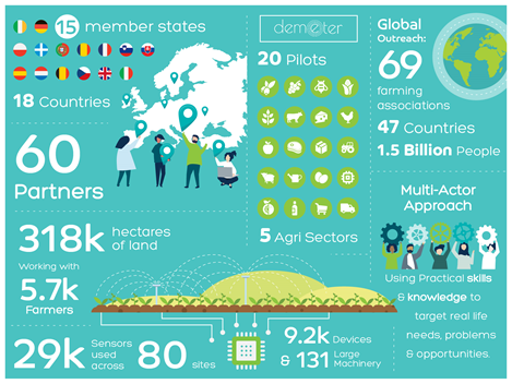 Infographic showing 18 countries including 15 Member States involved in DEMETER. There have been 20 pilots across 5 agri sectors. It covers 69 farming associations in 47 countries in terms of global outreach. The project works with around 5,700 farmers across 318,000 hectares of land. Around 29,000 sensors are in use.