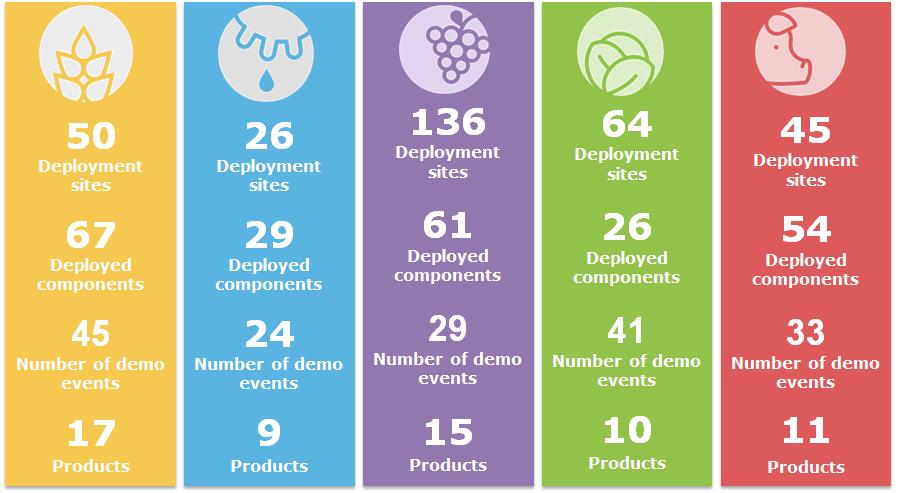 Information on deployment sites