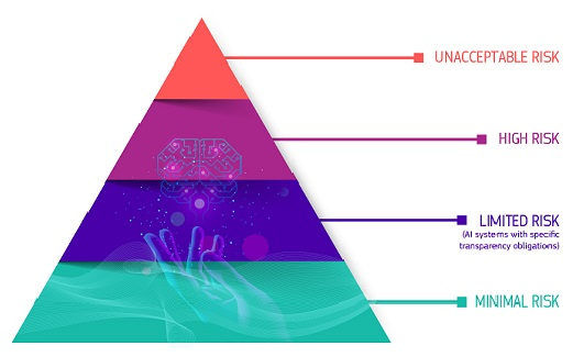 pyramid showing the four levels of risk: Unacceptable risk; High-risk; limited risk, minimal or no risk