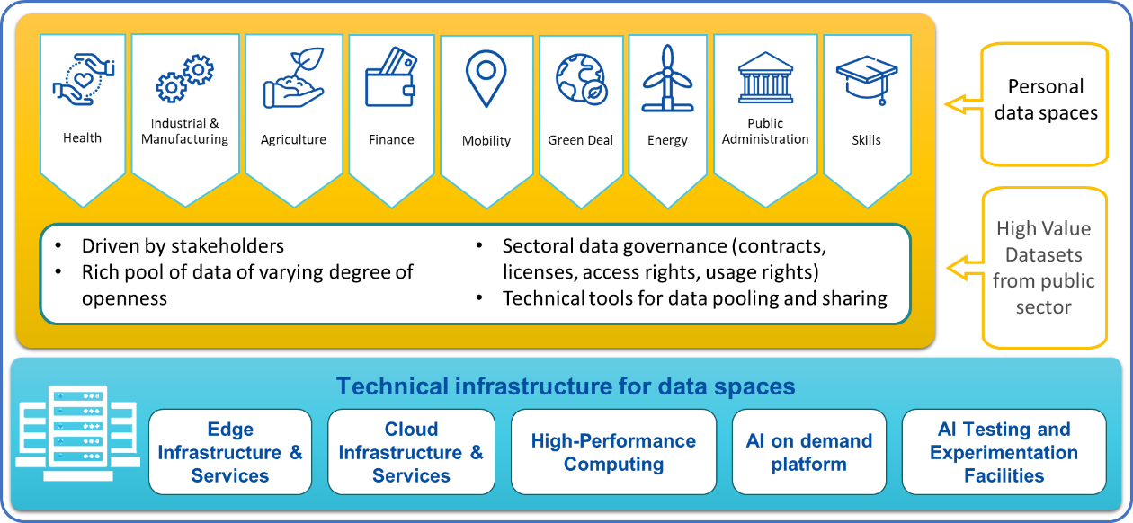 Personal data spaces include, inter alia, health, agriculture, finance, green deal, mobility. High value datasets are from the public sector and provide a rich pool of data in different sectors. Technical infrastructure for data spaces involves a range of different technologies, such as HPC, cloud, AI, and Edge