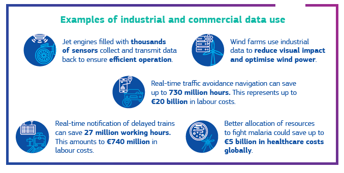 Examples of industrial and comercial data use: Jet engines filled with sensors to collect data; wind farms use data to reduce visual impact and optimise power; traffic avoidance navigation can save millions of hours; better allocation of resources to fight Malaria saves healthcare costs