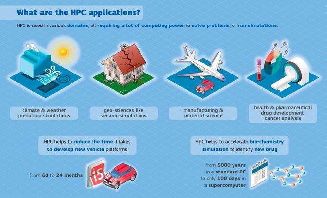 Examples of HPC applications: Climate and weather prediction simulations, geo-sciences like seismic simulations, manufacturing and material science, health & pharmaceutical drug development, cancer analysis, reduction of time it takes to develop new vehicle platforms, accelerate bio-chemistry simulation to identify new drugs