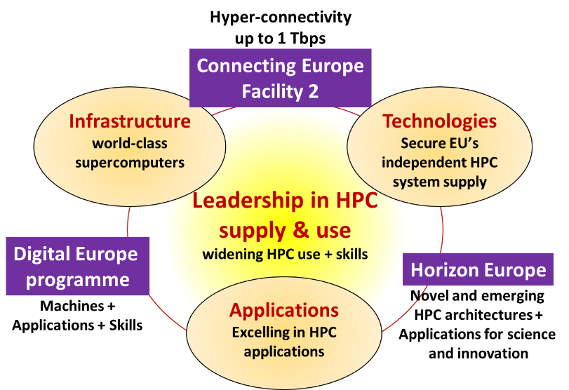 Diagram of leadership in HPC supply and use, including Connecting Europe Facility 2, Digital Europe Programme and Horizon Europe