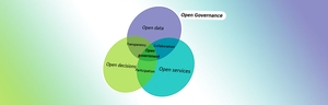 a graphic illustration showing different elements of open government