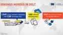 Erasmus Mundus 2017 infographic