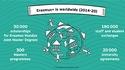 In the Spotlight: Erasmus+ is worldwide