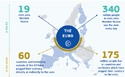 Euro graph © European Union, 2019
