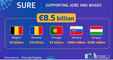 SURE infographic © European Union, 2020
