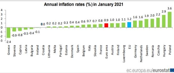 Annual inflation up to 0.9% in the euro area in January 2021