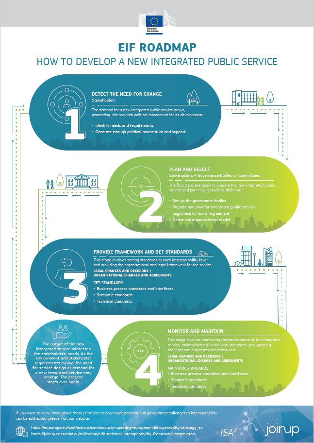 EIF Infographic - Roadmap for developing a new integrated public service