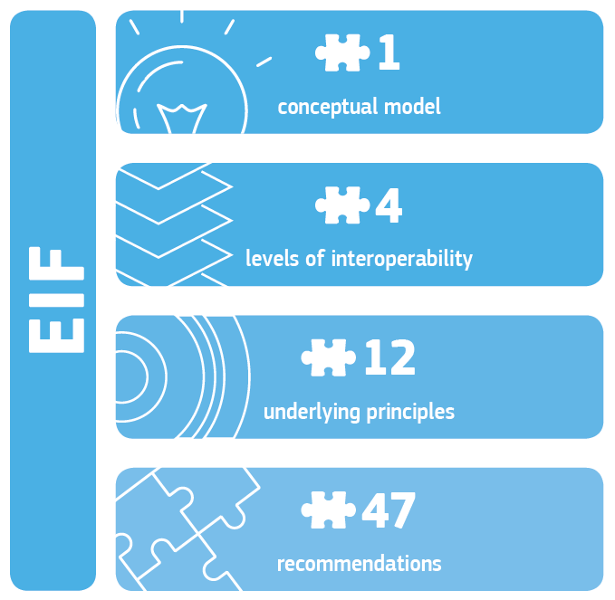 EIF overview