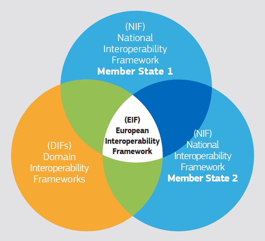 EIF relation to NIFs and DIFs