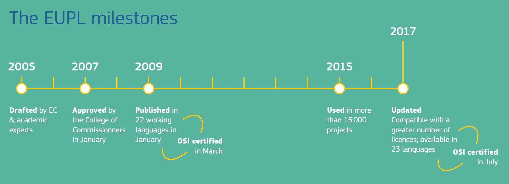 The EUPL milestones