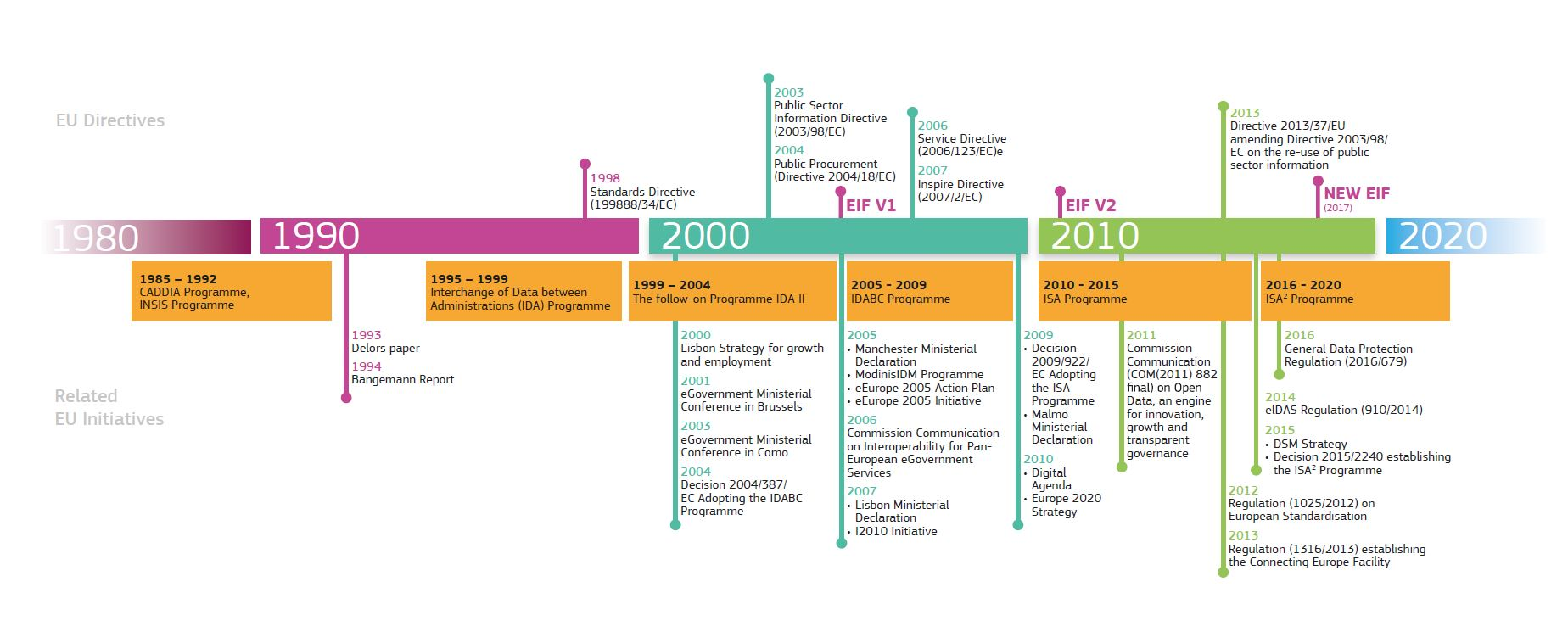 European Interoperability Timeline