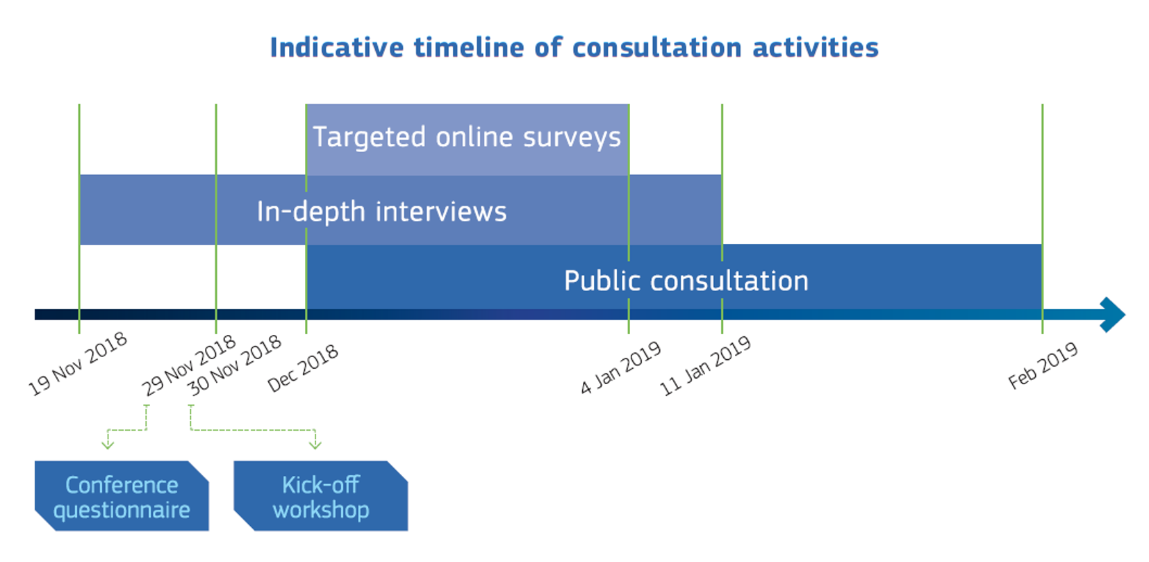 ISA² Interim Evaluation - Indicative timeline of consultation activities