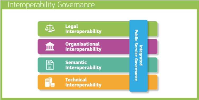 Figure 1 Interoperability model