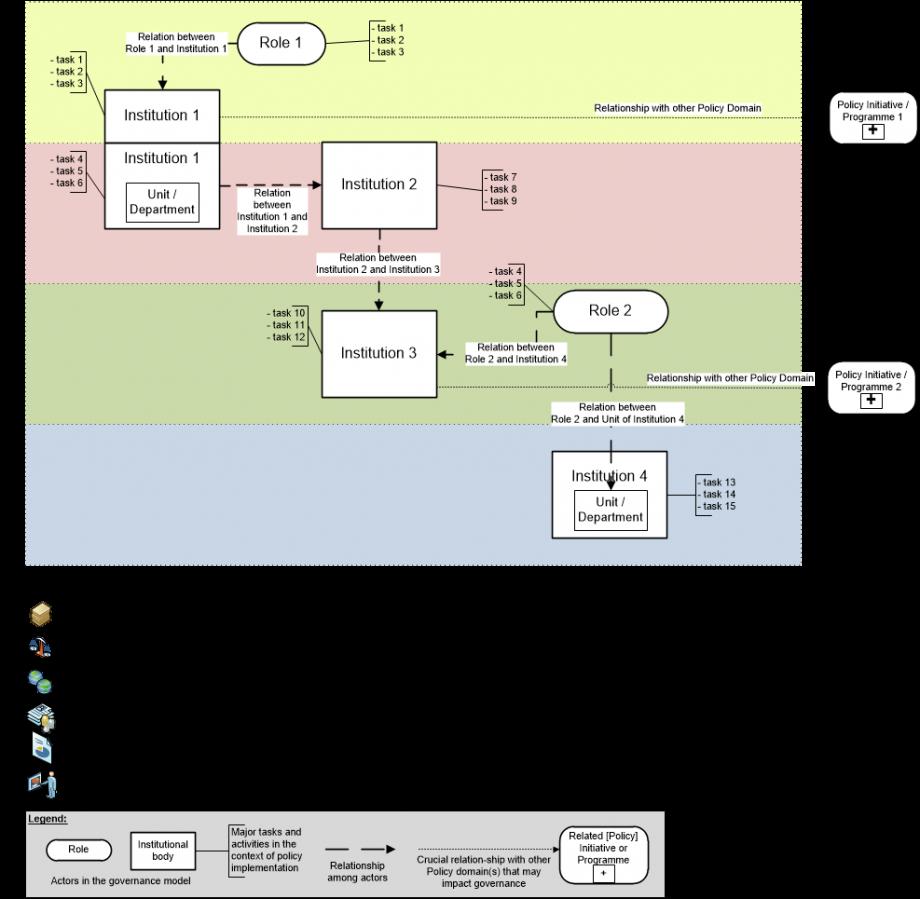 Figure 2 Interoperability governance template