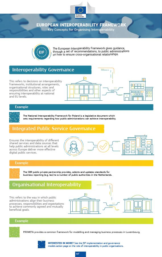 Infographic - EIF: Key Concepts for Organising Interoperability