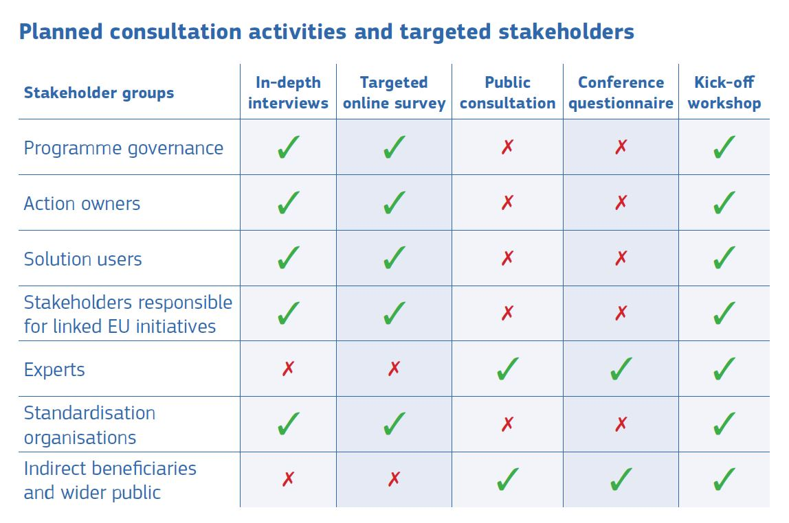 Planned consultation activities and targeted stakeholders