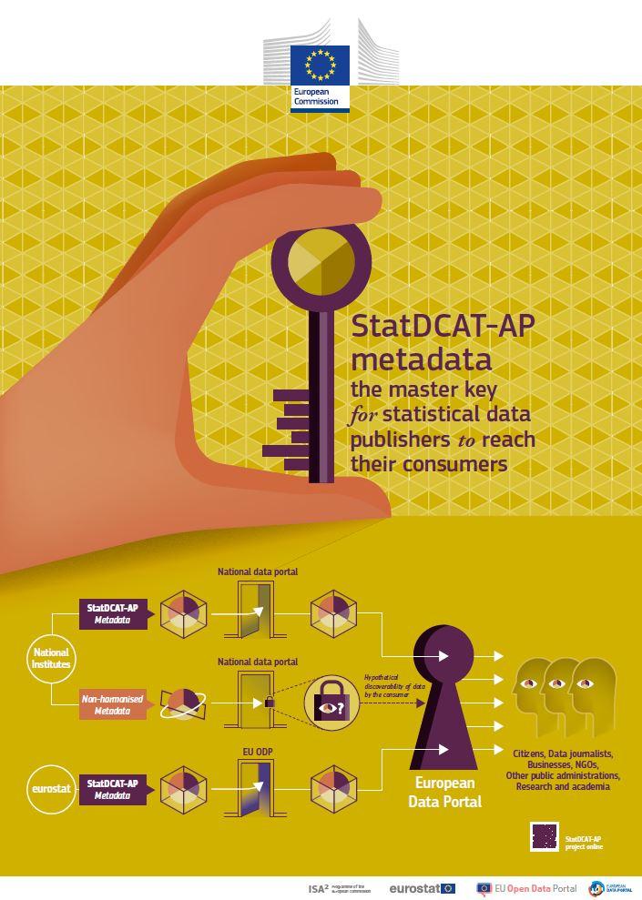 StatDCAT-AP poster