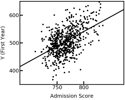 Student performance during first year of university studies against admission score.