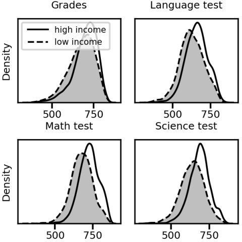 Distribution of grades and test scores for different levels of income.