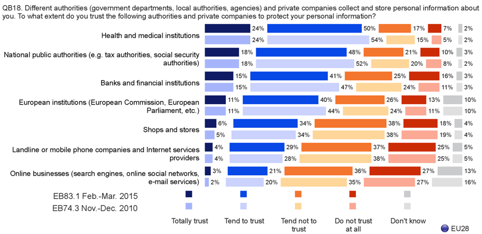 Bar chart: To what extent do you trust the authorities and companies to protect your data?