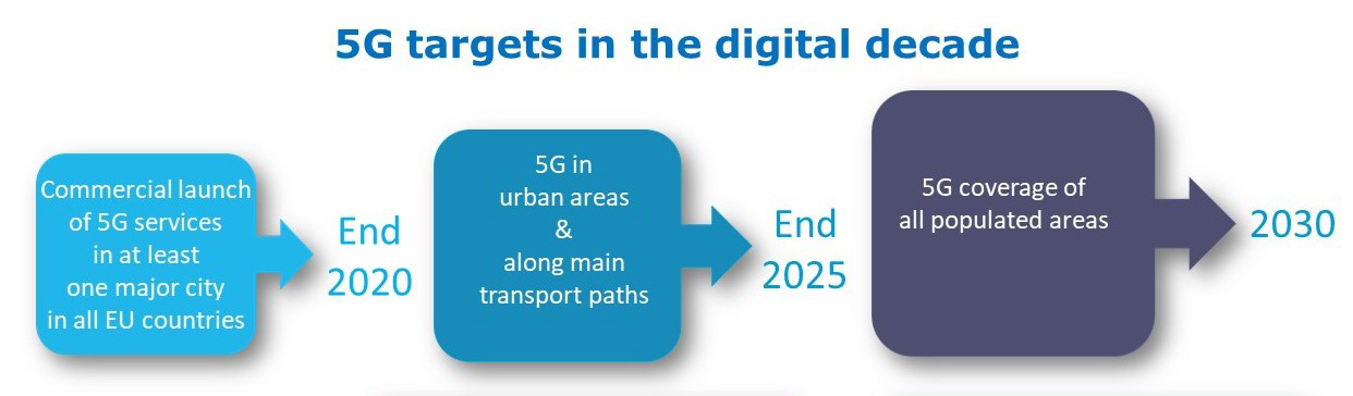 5G targets for the digital decade: in at least one major city in all EU countries by end of 2020; in populated areas and transport routes by end of 2025; in all populated areas by end 2030