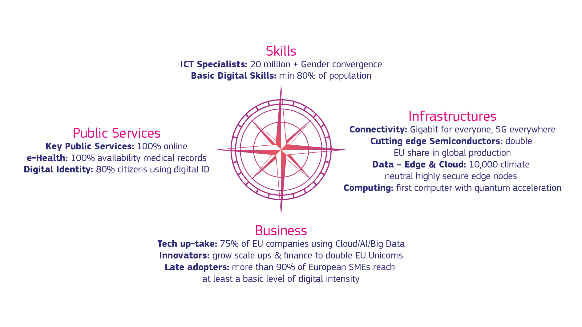Targets: 20 million employed ICT specialists, 80% adults with basic digital skills, Gigabit connectivity for everyone, 5G everywhere, double EU share in global production of semiconductors, 10 000 climate neutral edge nodes, first computer with quantum acceleration, 75% of companies using AI/cloud/big data, grow scaleups and finance for innovation, more than 90% SMEs with basic level of digital intensity, 100% online key public services, 100% availability of medical records online, 80% citizens using eID