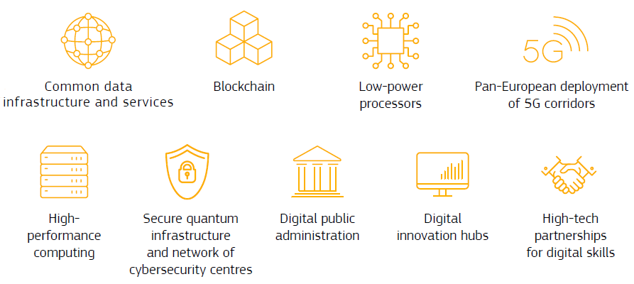 common data infrastructure and services, blockchain, low-power processors, Pan-European deployment of 5G corridors, high-performance computing, secure quantum infrastructure and the network of cybersecurity centres, digital public administration, digital innovation hubs, or high tech partnerships for digital skills
