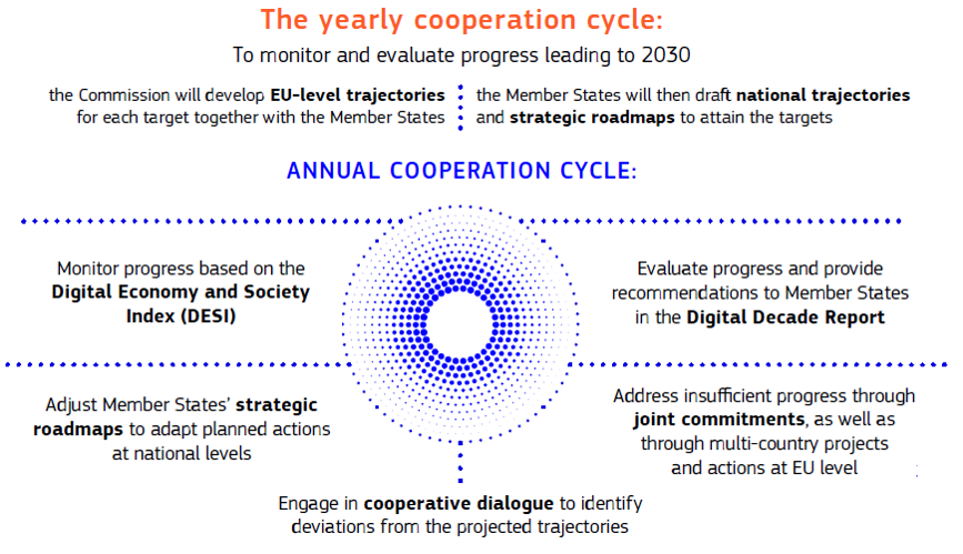 The yearly cooperation cycle   To monitor and evaluate progress leading to 2030,  the Commission will develop EU-level trajectories for each target together with the Member States.The Member States will then draft national trajectories and strategic roadmaps to attain the targets  The annual cooperation cycle: Monitor progress based on the Digital Economy and Society Index (DESI) Evaluate progress and provide recommendations to Member States in the Report on the state of the Digital Decade Rep Engage in cooperative dialogue to identify deviations from the projected trajectories Adjust Member States' strategic roadmaps to adapt planned actions at national levels Addresse insufficient progress through joint commitments, as well as through Multi-country Projects and actions at Union EU level