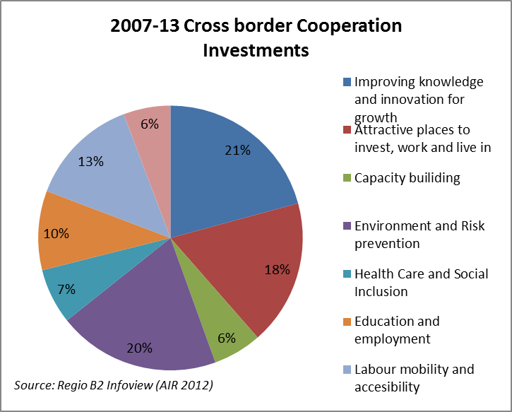 Title: Cross border Cooperation Investments - Description: Source: Regio B2 Infoview (AIR 2012)