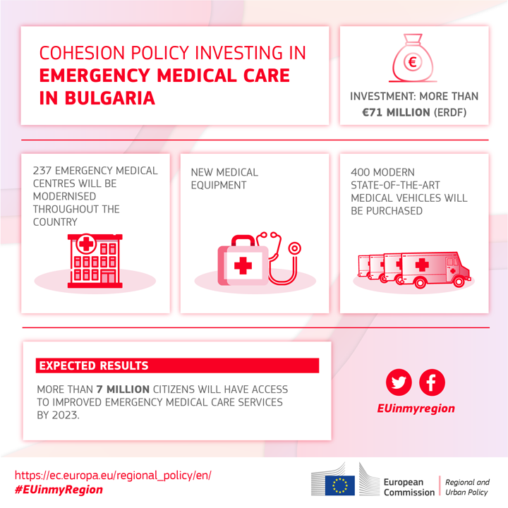 Cohesion Policy: €71 million for better emergency care