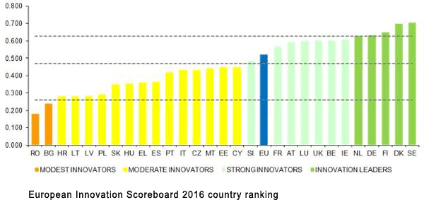 European Innovation Scoreboard 2016 country ranking