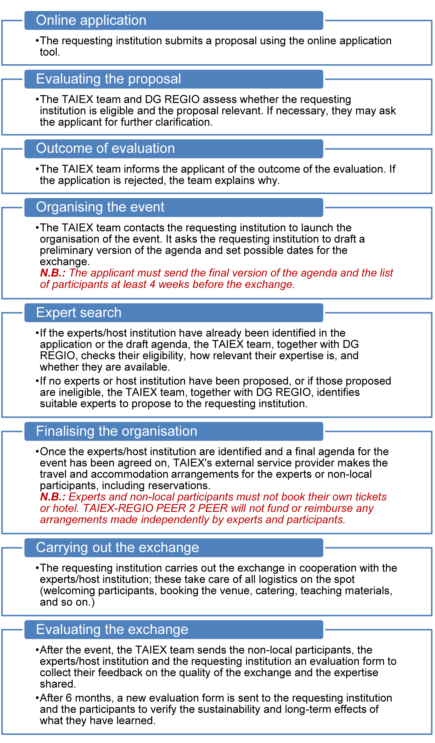TAIEX-REGIO PEER 2 PEER - FREQUENTLY ASKED QUESTIONS - Regional