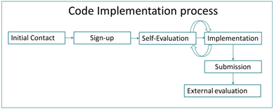 Code Implementation process