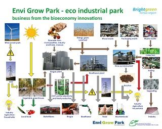 Material and energy flows of Envi Grow Park ©Forssa Region Development Centre