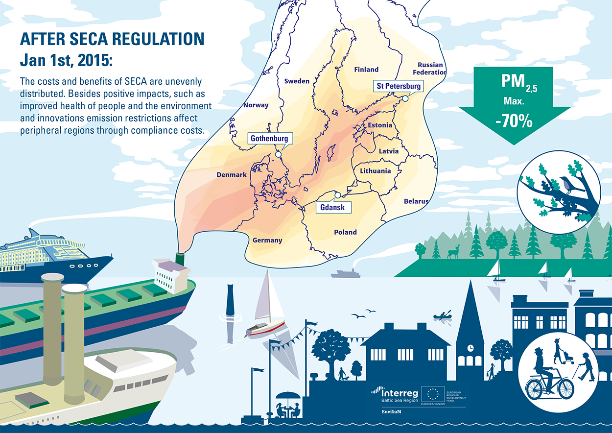 Infographics on sulphur regulation for the EnviSuM project ©Sopiva Design Oy, Jukka Pylväs
