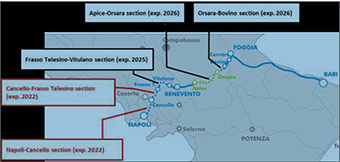 The projects on the Naples-Bari line with planned implementation dates ©European Commission