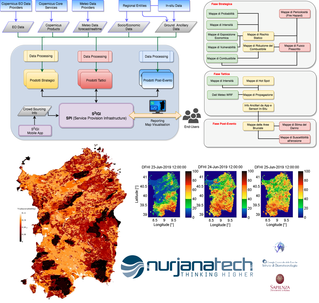 The S2IGI project is developing a software system that combines innovative data processing, satellite images and weather forecasts to help prevent and combat forest fires. ©Nurjana Technologies S.r.L (2000)