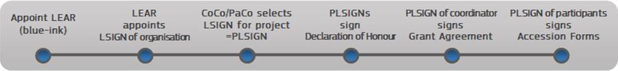 The eSignature process